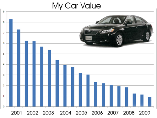 Four Ways to Save on Your Car in a Recession