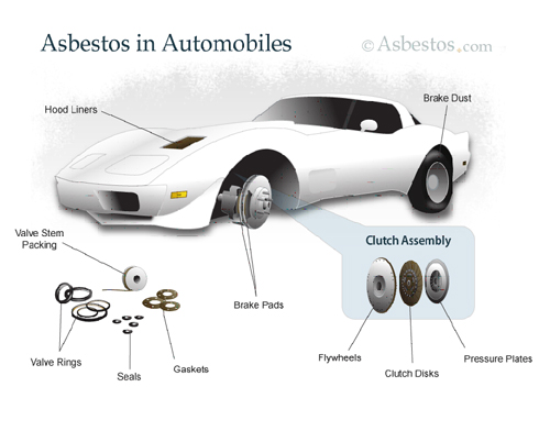 Asbestos Still Used in Manufacturing of Auto Parts