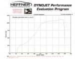 heffner-performance-lamborghini-murcielago-tt-dyno-chart