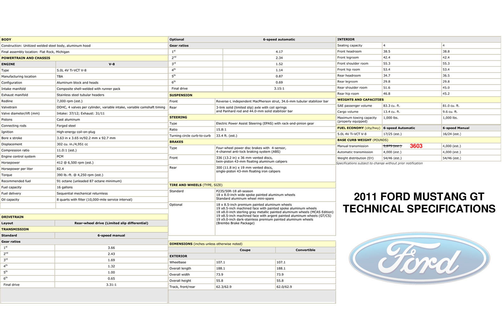 2011 Ford Mustang GT 5.0 Specs
