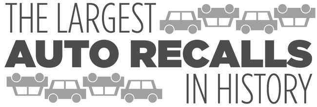The 12 Largest Auto Recalls in History – Chart