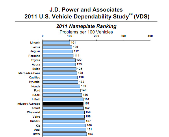 J.D. Power Releases 2011 Vehicle Dependability Study – Lincoln Tops List