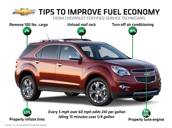 Chevy Gives Tips To Cut Your Gas Bill