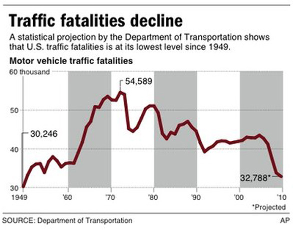 DOT: Highway Deaths Fall To Lowest Level Since 1949