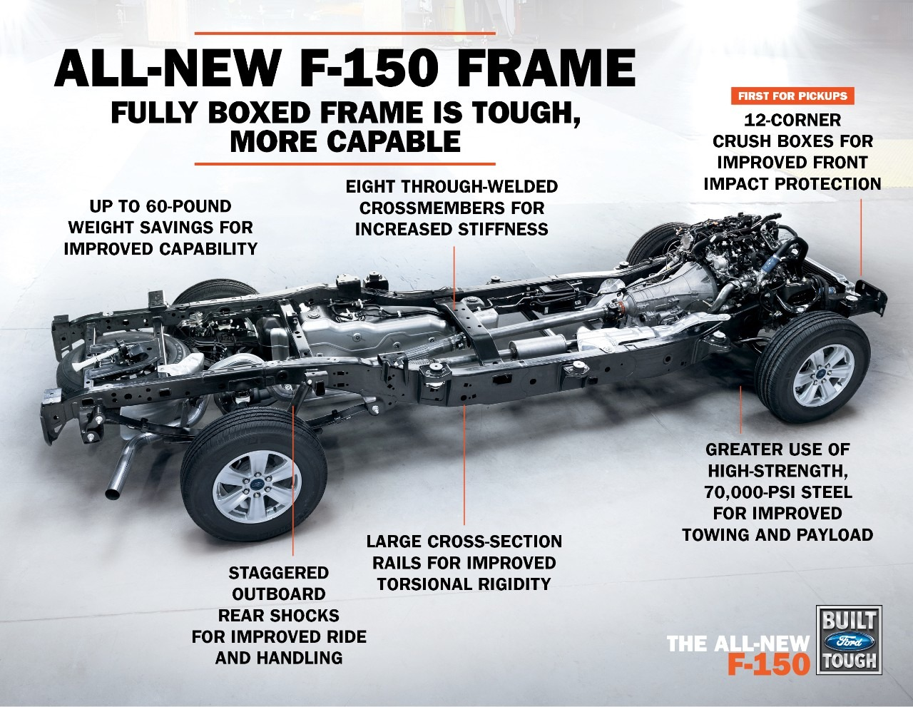 2015 Ford F 150 Loses 700 Pounds And Gets 27 Liter Ecoboost V6 Towing Wiring Harness