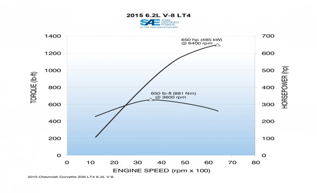 2015-Chevrolet-Corvette-Z06-power-output-chart