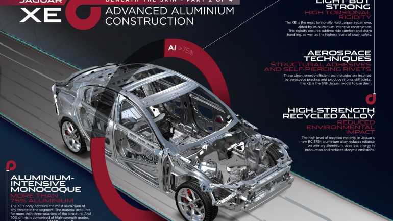 All-New Mostly Aluminum Jaguar XE To Achieve Over 62 MPG