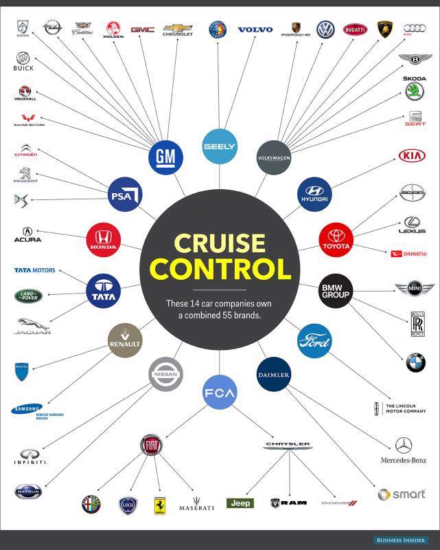 automotive-companies-who-owns-who