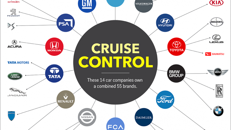 Giant Car Corporations Dominating Auto Industry – Who Owns Who