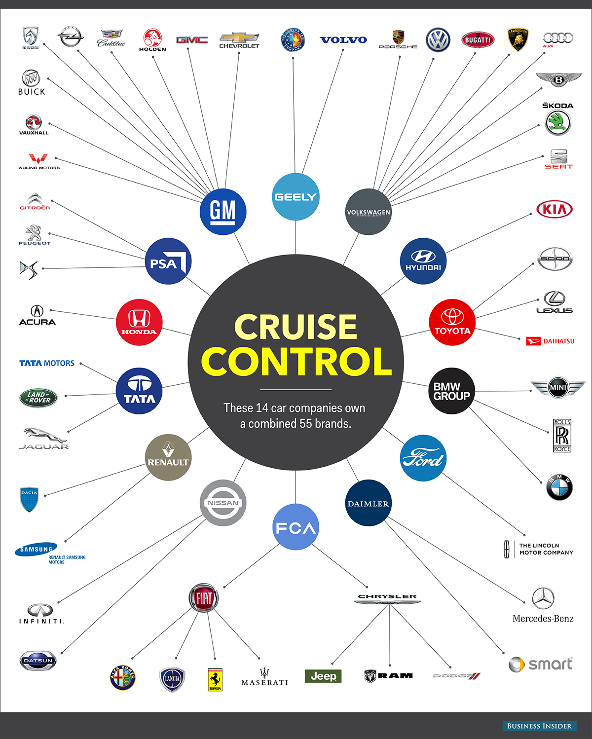 Who Owns Car Companies