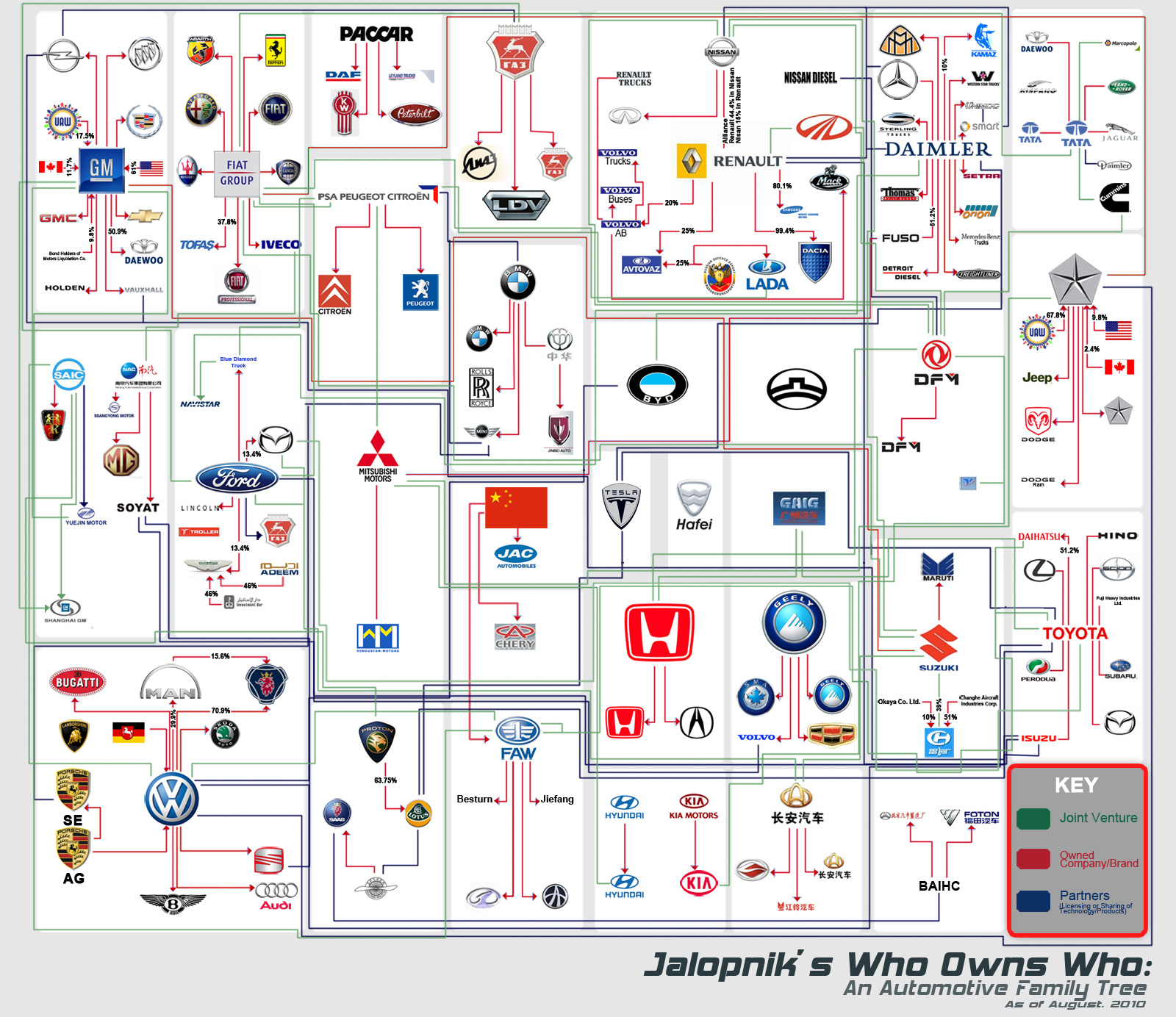 Who Owns Mazda >> Giant Car Corporations Dominating Auto Industry – Who Owns Who