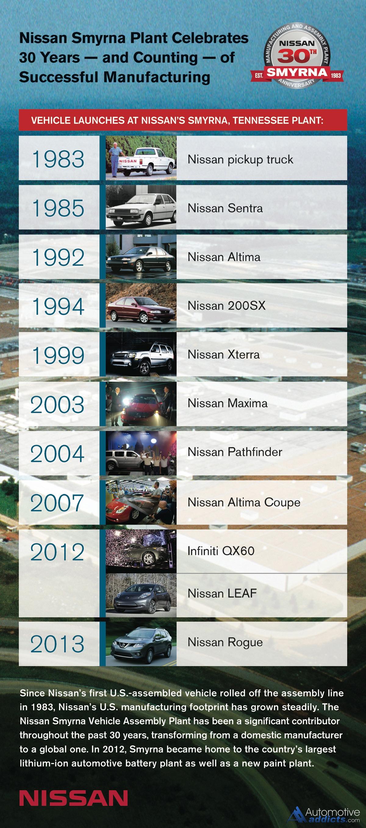 Nissan Smyrna Tn Plant Tour